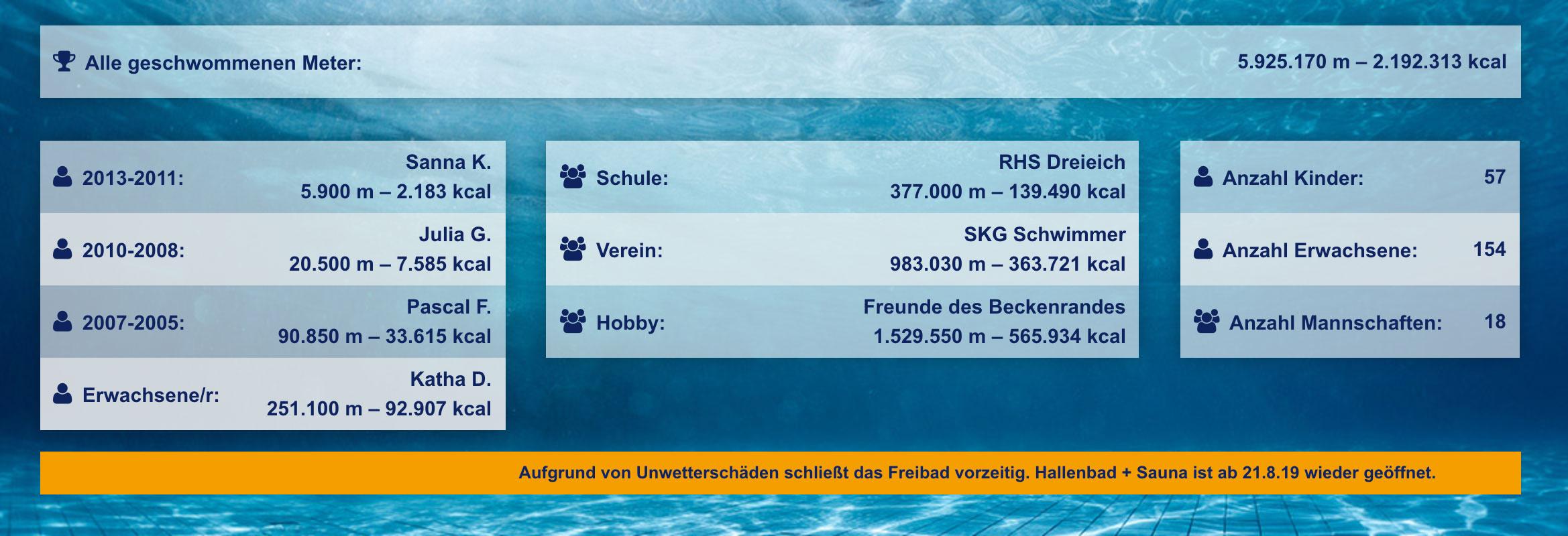 Dreieich schwimmt - Ergebnisse